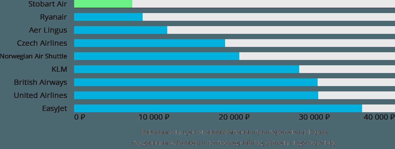 Динамика цен в зависимости от авиакомпании, совершающей перелет из Корка
