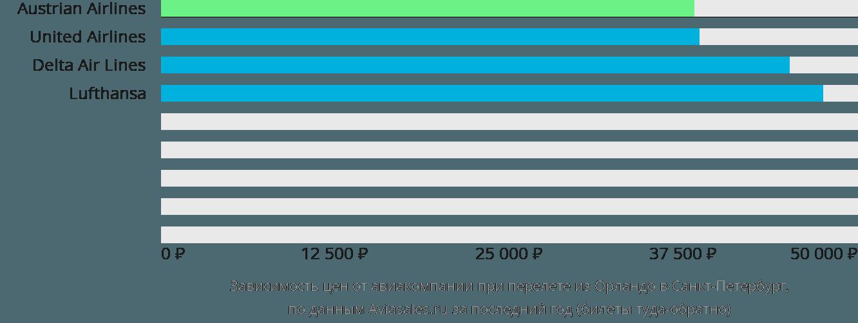 Динамика цен в зависимости от авиакомпании, совершающей перелет из Орландо в Санкт-Петербург