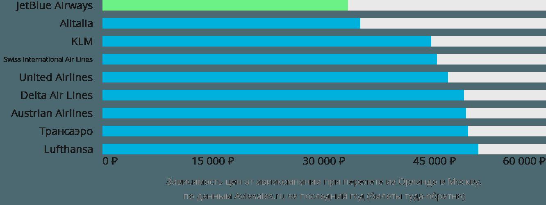 Динамика цен в зависимости от авиакомпании, совершающей перелет из Орландо в Москву