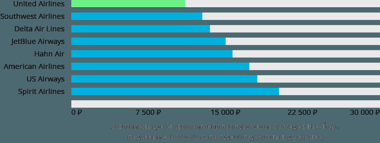 Динамика цен в зависимости от авиакомпании, совершающей перелет из Орландо в Нью-Йорк