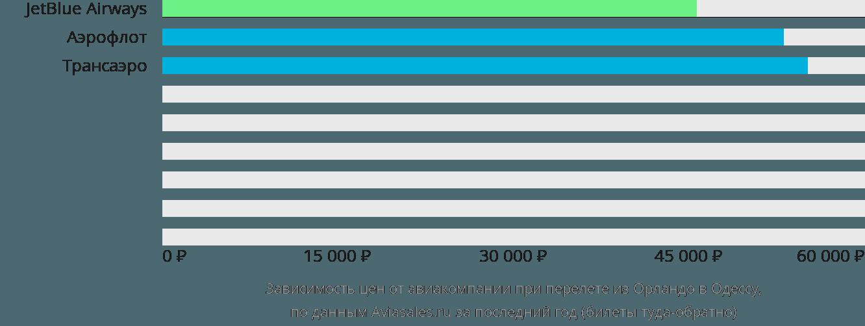 Динамика цен в зависимости от авиакомпании, совершающей перелет из Орландо в Одессу