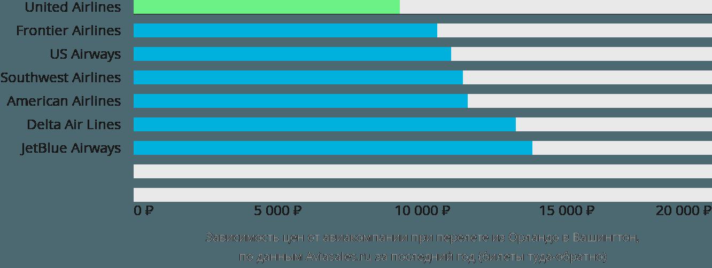 Динамика цен в зависимости от авиакомпании, совершающей перелет из Орландо в Вашингтон