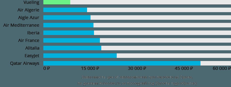 Динамика цен в зависимости от авиакомпании, совершающей перелет из Орана