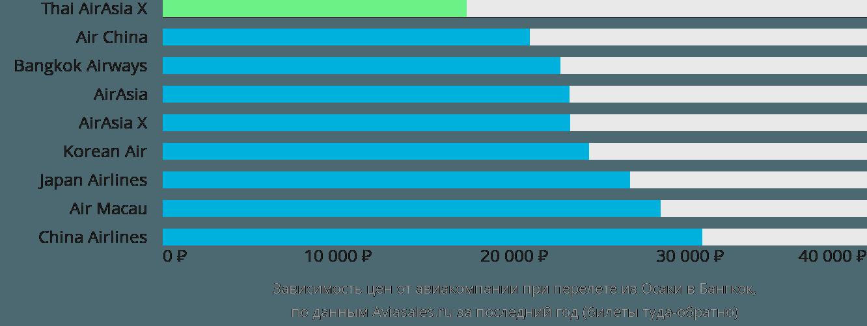Динамика цен в зависимости от авиакомпании, совершающей перелет из Осаки в Бангкок
