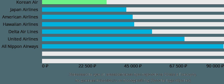 Динамика цен в зависимости от авиакомпании, совершающей перелет из Осаки в Гонолулу