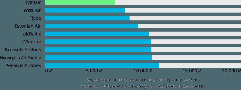 Динамика цен в зависимости от авиакомпании, совершающей перелет из Осло