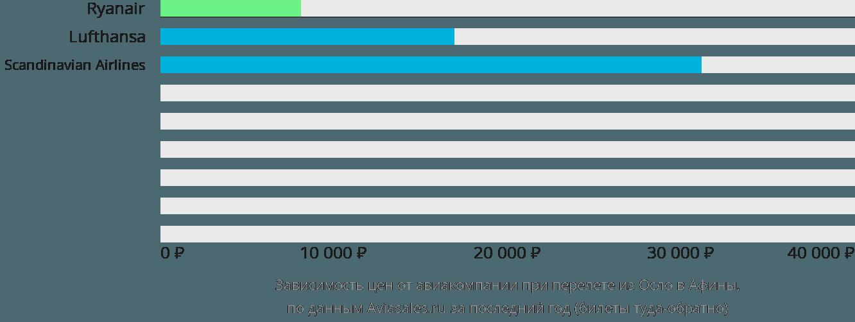 Динамика цен в зависимости от авиакомпании, совершающей перелет из Осло в Афины