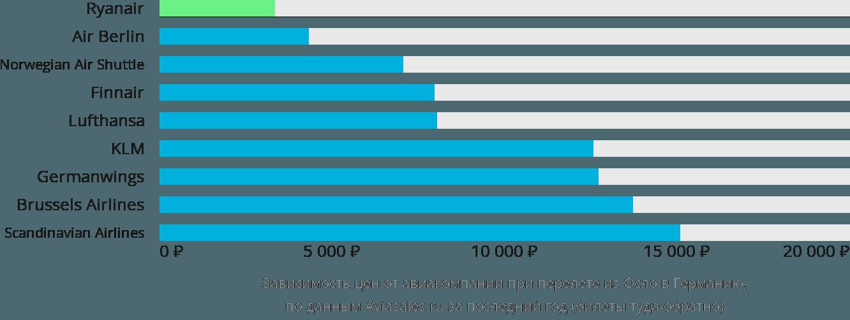 Динамика цен в зависимости от авиакомпании, совершающей перелет из Осло в Германию