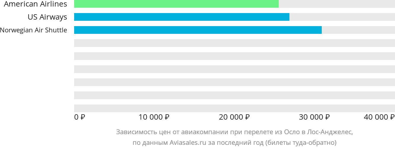Динамика цен в зависимости от авиакомпании, совершающей перелет из Осло в Лос-Анджелес