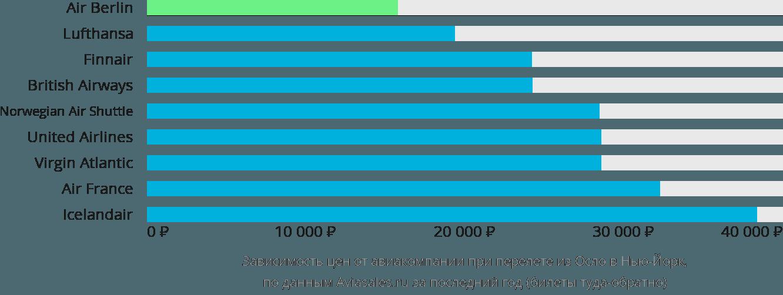 Динамика цен в зависимости от авиакомпании, совершающей перелет из Осло в Нью-Йорк