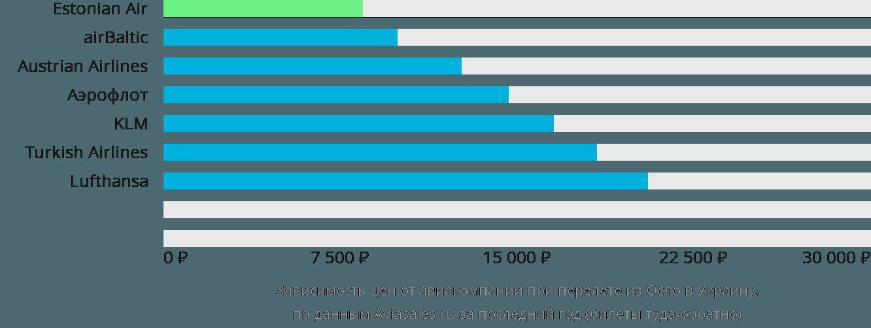 Динамика цен в зависимости от авиакомпании, совершающей перелёт из Осло в Украину