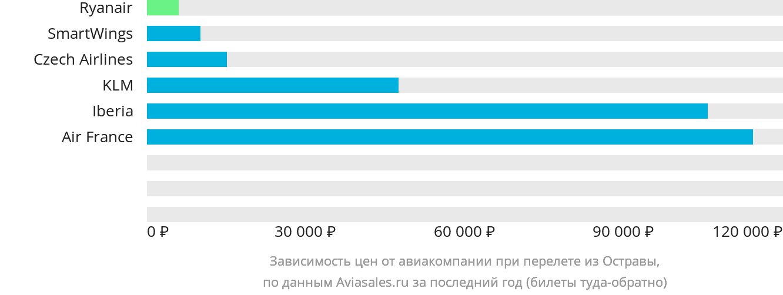 Динамика цен в зависимости от авиакомпании, совершающей перелет из Остравы