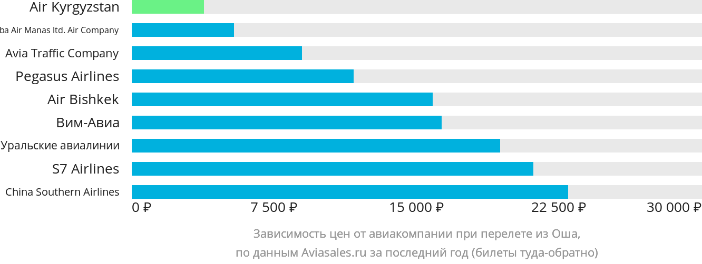 Динамика цен в зависимости от авиакомпании, совершающей перелет из Оша