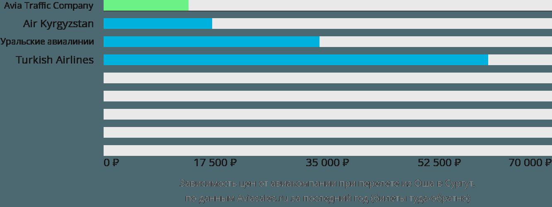 Динамика цен в зависимости от авиакомпании, совершающей перелет из Оша в Сургут