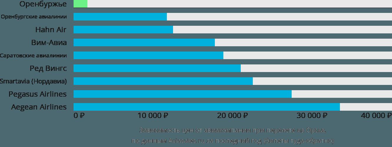 Динамика цен в зависимости от авиакомпании, совершающей перелет из Орска