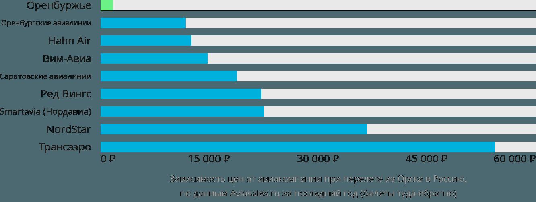 Динамика цен в зависимости от авиакомпании, совершающей перелет из Орска в Россию