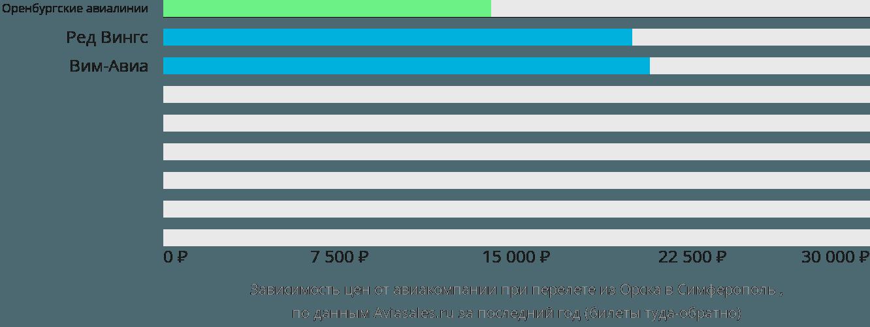 Динамика цен в зависимости от авиакомпании, совершающей перелет из Орска в Симферополь