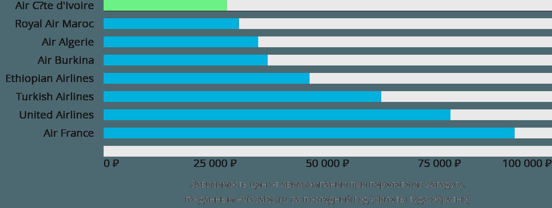 Динамика цен в зависимости от авиакомпании, совершающей перелет из Уагадугу