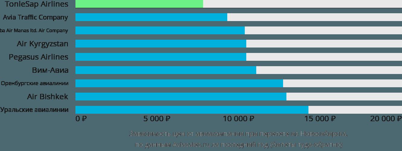 Динамика цен в зависимости от авиакомпании, совершающей перелет из Новосибирска