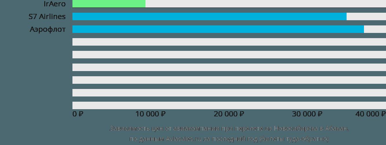 Динамика цен в зависимости от авиакомпании, совершающей перелет из Новосибирска в Абакан