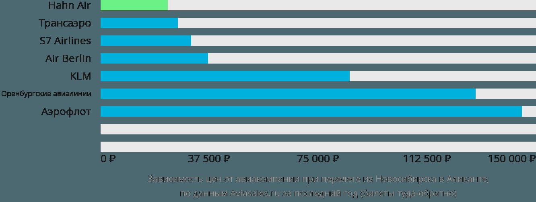 Динамика цен в зависимости от авиакомпании, совершающей перелет из Новосибирска в Аликанте