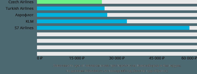 Динамика цен в зависимости от авиакомпании, совершающей перелет из Новосибирска в Амстердам