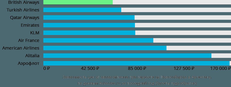 Динамика цен в зависимости от авиакомпании, совершающей перелет из Новосибирска в Аргентину