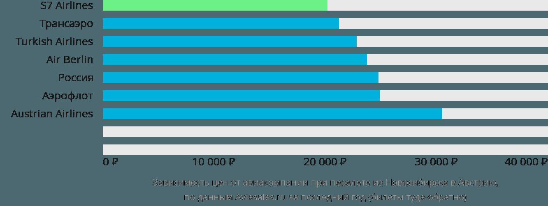 Динамика цен в зависимости от авиакомпании, совершающей перелёт из Новосибирска в Австрию
