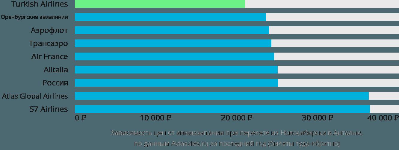 Динамика цен в зависимости от авиакомпании, совершающей перелет из Новосибирска в Анталью