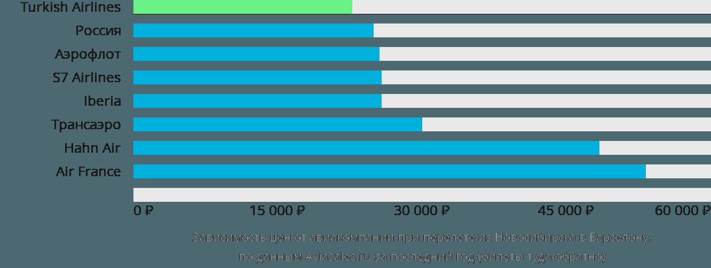 Динамика цен в зависимости от авиакомпании, совершающей перелет из Новосибирска в Барселону