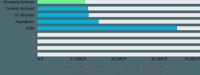 Динамика цен в зависимости от авиакомпании, совершающей перелёт из Новосибирска в Бельгию