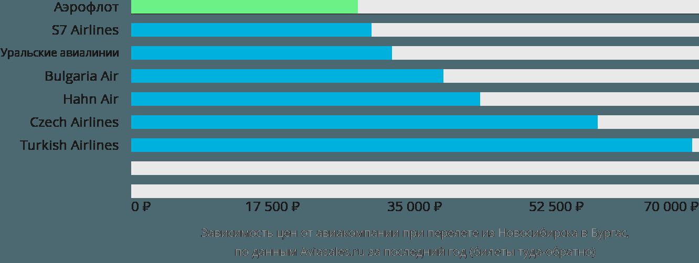 Динамика цен в зависимости от авиакомпании, совершающей перелет из Новосибирска в Бургас