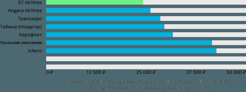 Динамика цен в зависимости от авиакомпании, совершающей перелет из Новосибирска в Благовещенск