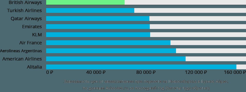 Динамика цен в зависимости от авиакомпании, совершающей перелет из Новосибирска в Буэнос-Айрес