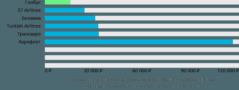 Динамика цен в зависимости от авиакомпании, совершающей перелет из Новосибирска в Батуми