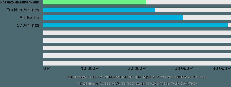 Динамика цен в зависимости от авиакомпании, совершающей перелет из Новосибирска в Кёльн