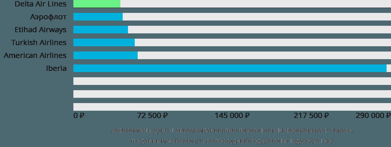 Динамика цен в зависимости от авиакомпании, совершающей перелет из Новосибирска в Чикаго