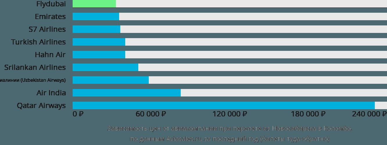 Динамика цен в зависимости от авиакомпании, совершающей перелет из Новосибирска в Коломбо