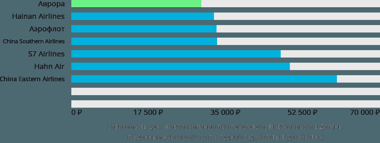 Динамика цен в зависимости от авиакомпании, совершающей перелет из Новосибирска в Далянь