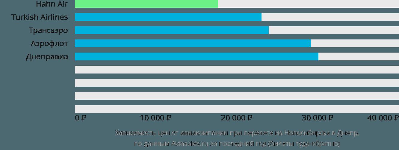 Динамика цен в зависимости от авиакомпании, совершающей перелет из Новосибирска в Днепр