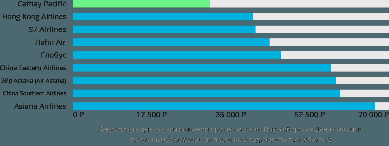 Динамика цен в зависимости от авиакомпании, совершающей перелет из Новосибирска в Денпасар Бали