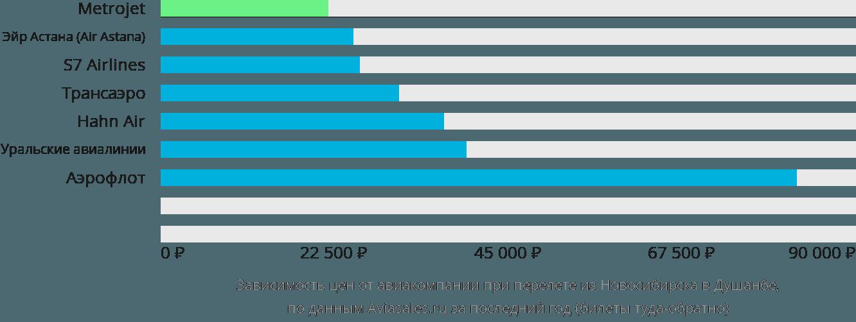 Динамика цен в зависимости от авиакомпании, совершающей перелет из Новосибирска в Душанбе