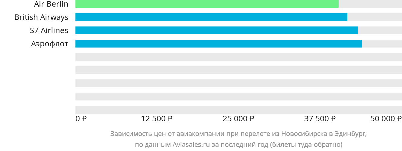 Динамика цен в зависимости от авиакомпании, совершающей перелет из Новосибирска в Эдинбург