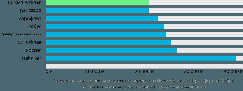 Динамика цен в зависимости от авиакомпании, совершающей перелет из Новосибирска во Франкфурт-на-Майне