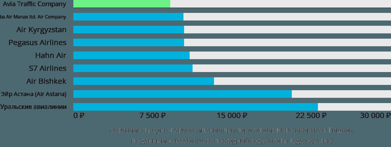 Динамика цен в зависимости от авиакомпании, совершающей перелет из Новосибирска в Бишкек