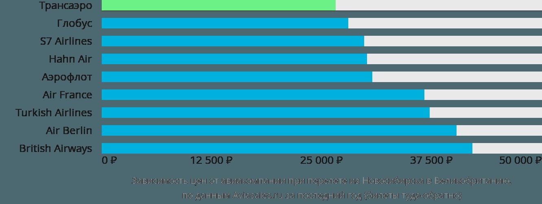 Динамика цен в зависимости от авиакомпании, совершающей перелет из Новосибирска в Великобританию