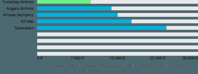 Динамика цен в зависимости от авиакомпании, совершающей перелет из Новосибирска в Ханты-Мансийск