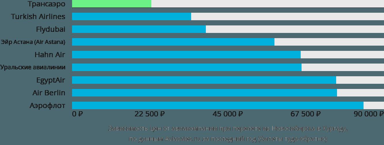 Динамика цен в зависимости от авиакомпании, совершающей перелет из Новосибирска в Хургаду