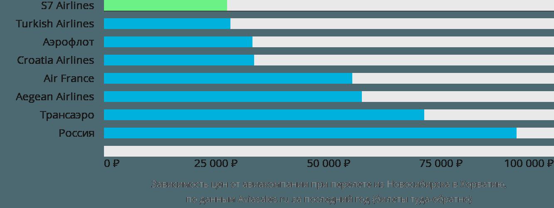 Динамика цен в зависимости от авиакомпании, совершающей перелет из Новосибирска в Хорватию