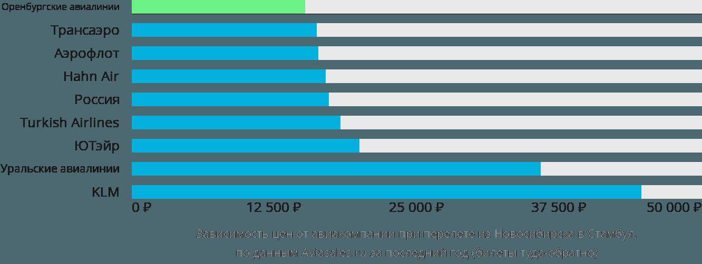 Динамика цен в зависимости от авиакомпании, совершающей перелет из Новосибирска в Стамбул